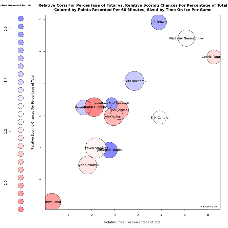 Jonathan Drouin advanced stats with relative corsi and relative scoring chances