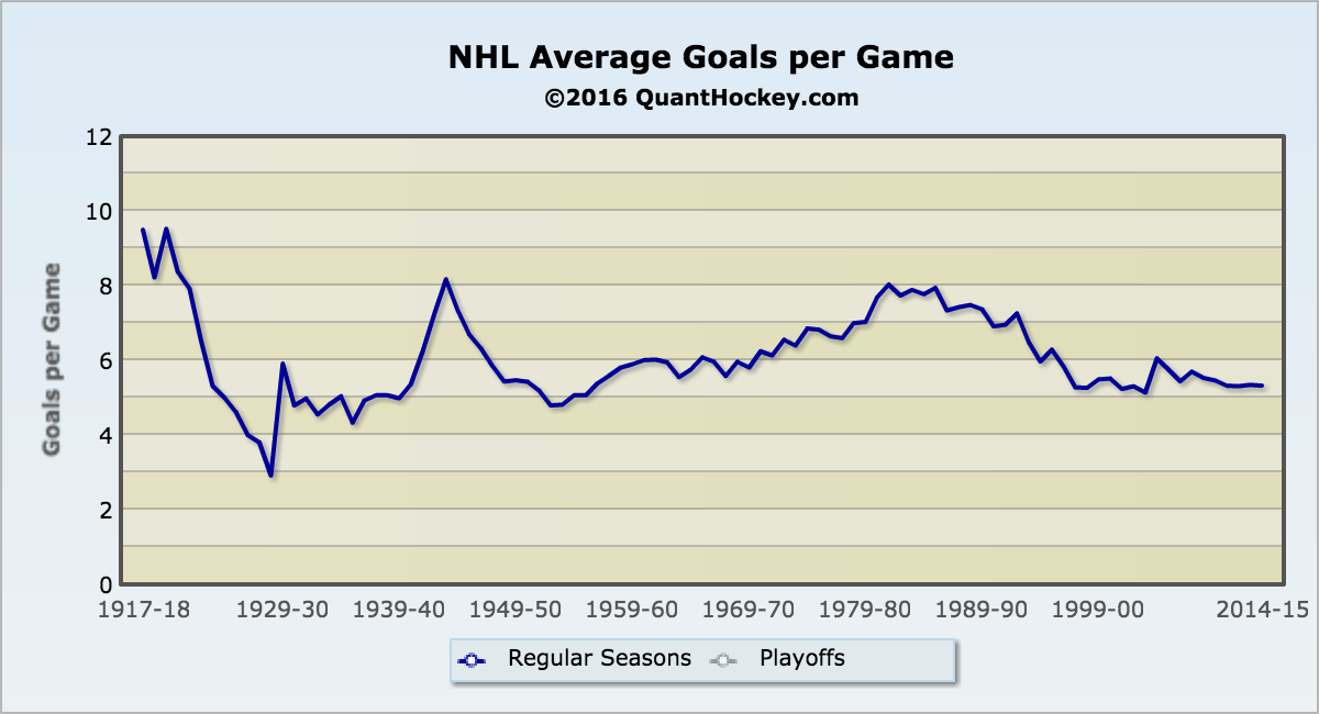 Goals-Per-Game-NHL4387