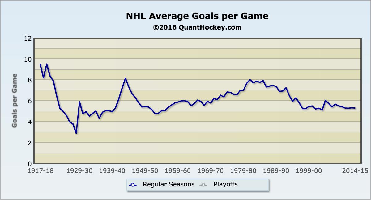 Goals-Per-Game-NHL4387
