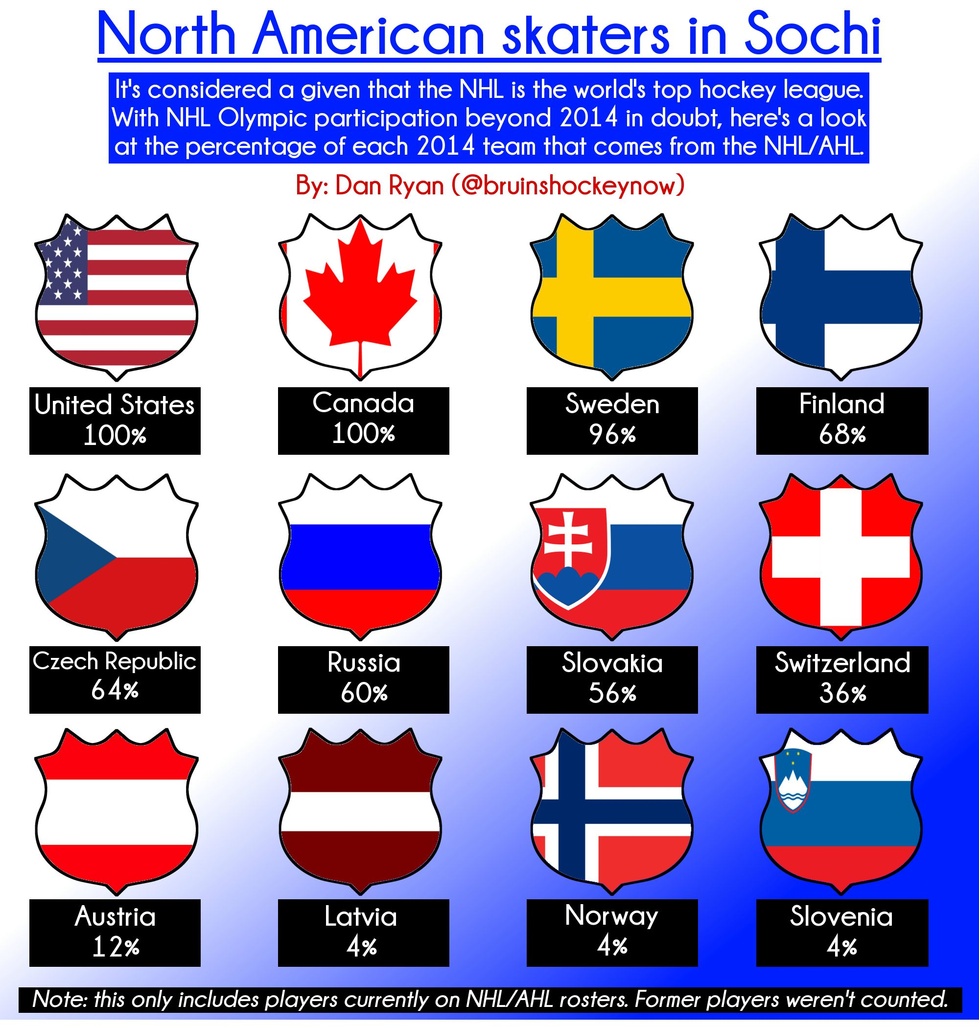 Infographic-Sochi-NHL8943