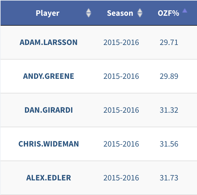 Adam Larsson was last in offensive zone faceoff percentage during the 2015-16 NHL season