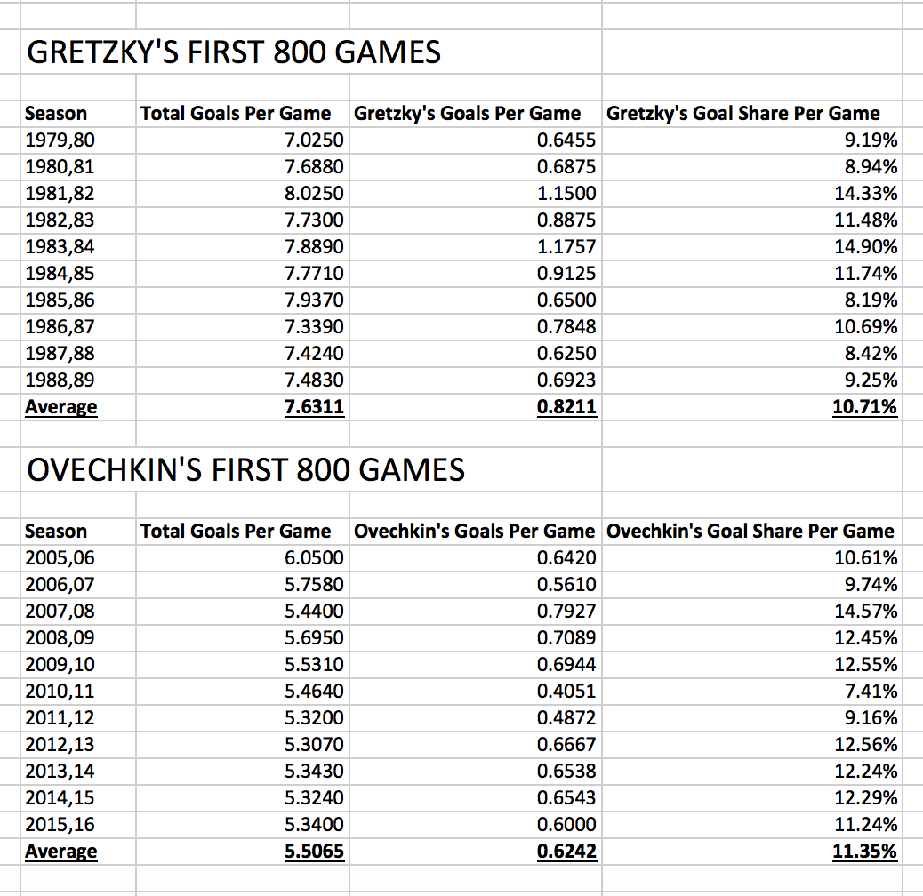 Estimating Alex Ovechkin's goals in Wayne Gretzky's era using Goal Share