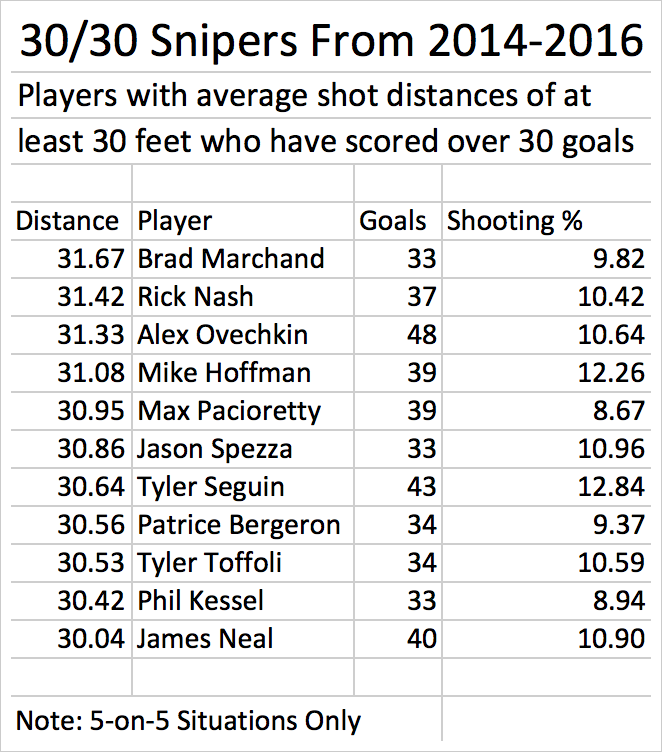 Top NHL scorers ranked by their shooting distances